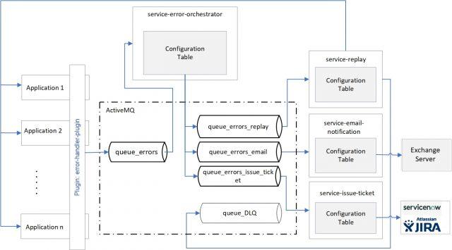 Plektonlabs-EHF-Architecture